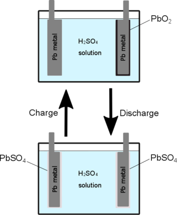 lead acid battey charge discharge